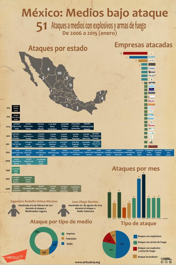 Infografía ataques(2015)
