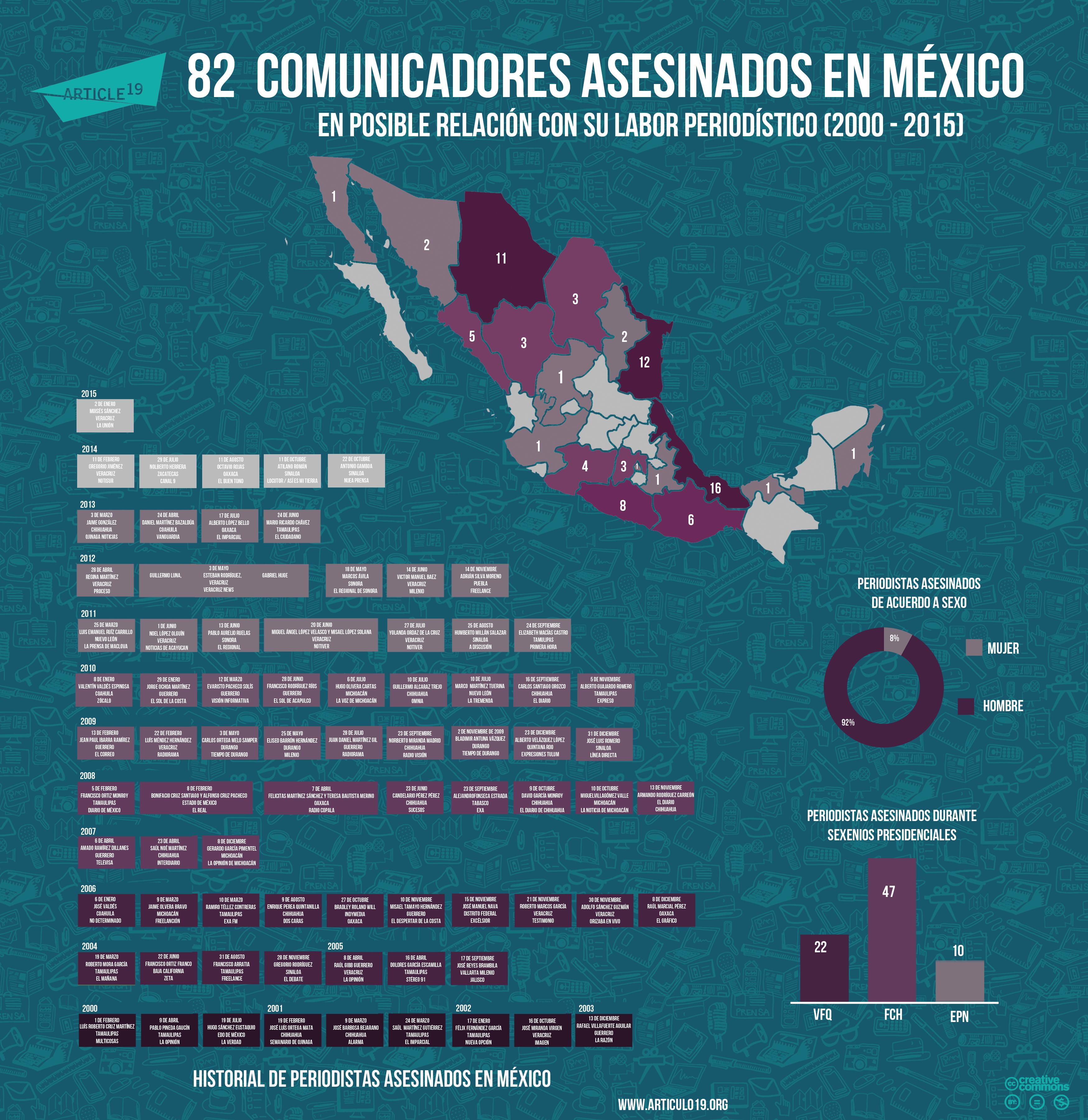 Periodistas asesinados 2015