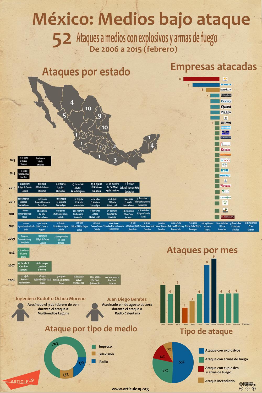 INFOGRAFÍAS ATAQUES A MEDIOS REDES - FEB 2015