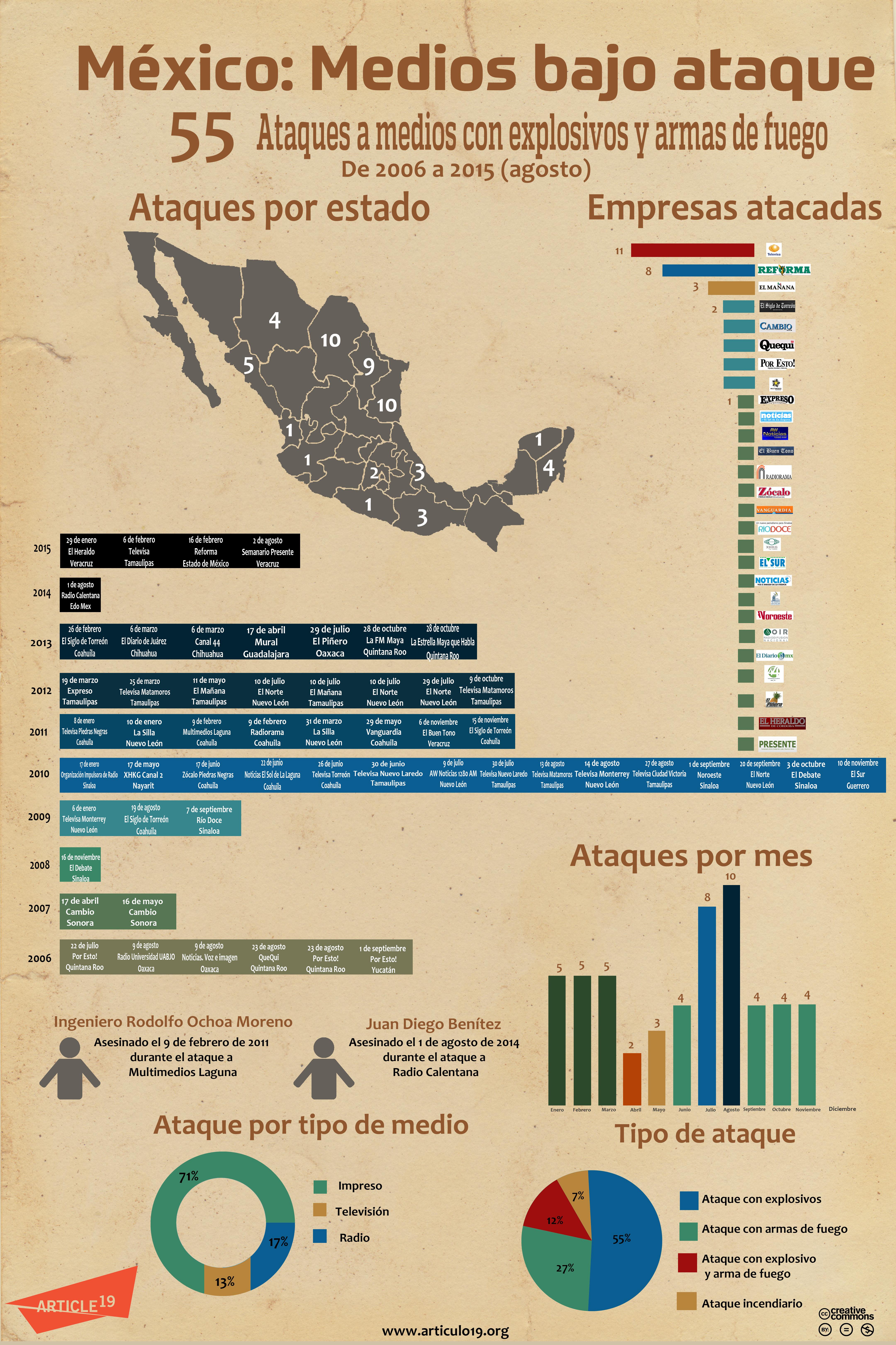 Infografía ataques (agosto 2015)