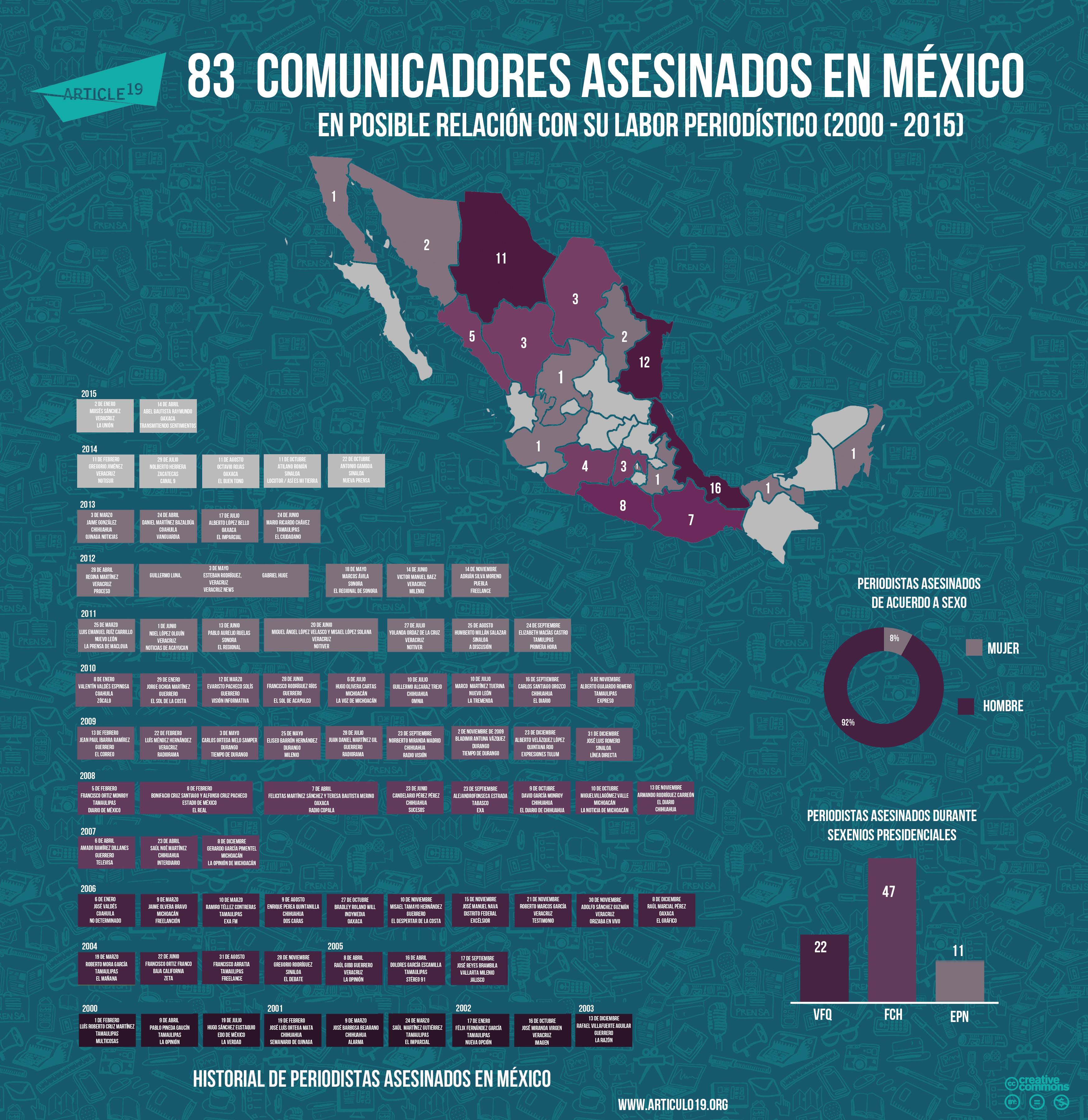 Periodistas asesinados en Mexico(abril 2015)