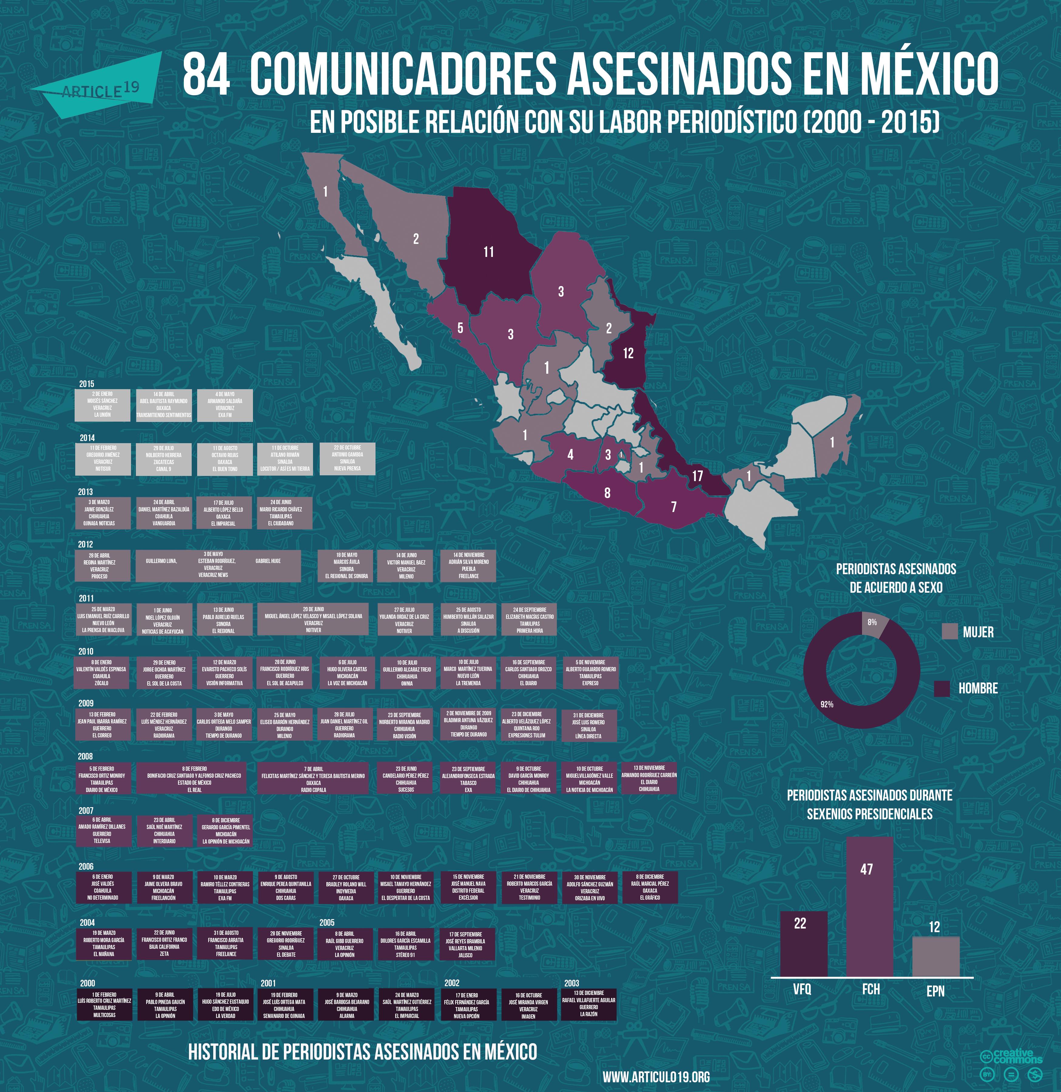 Periodistas asesinados en Mexico(2015 mayo)