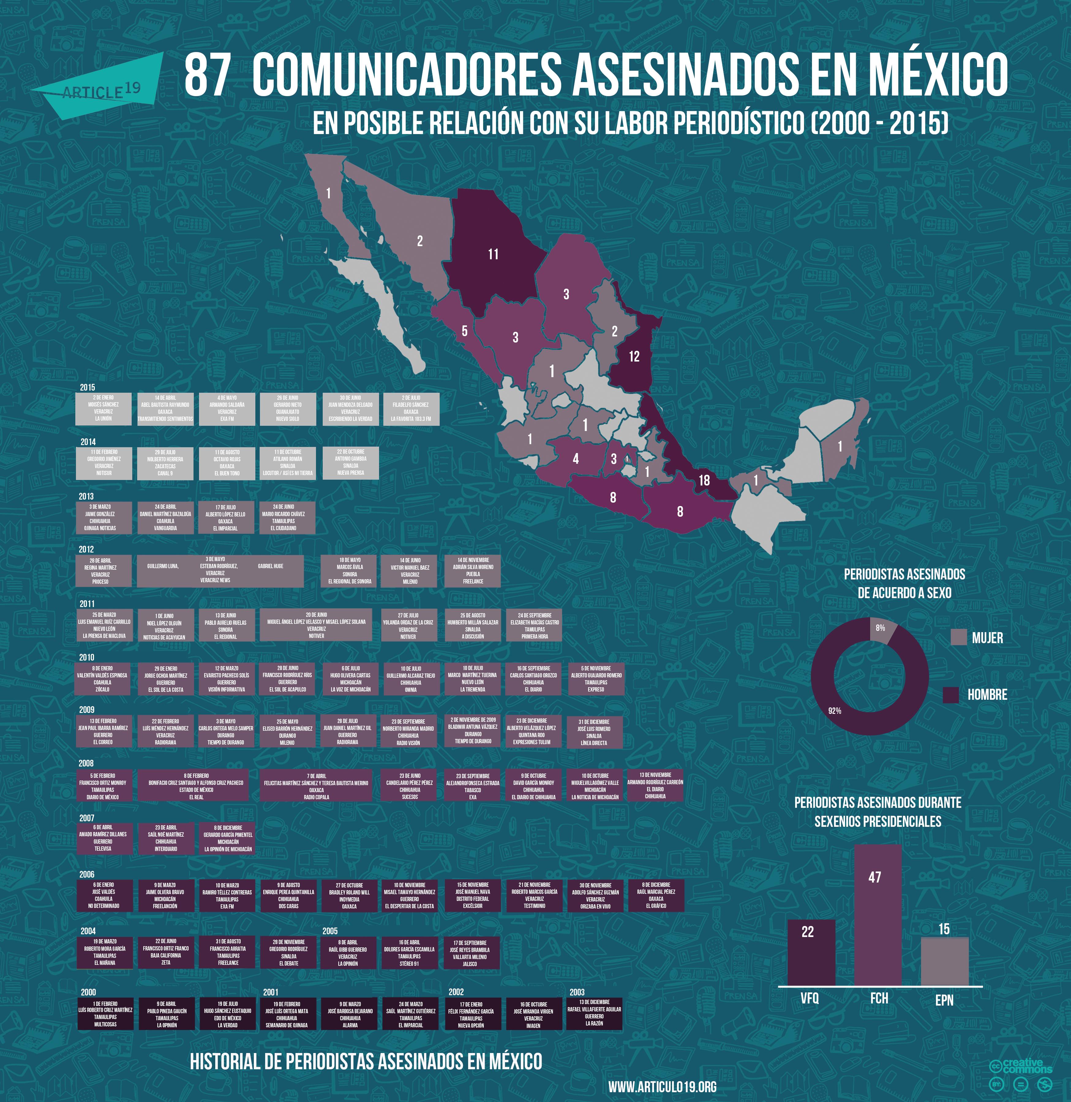 Periodistas asesinados en Mexico (Julio 2015)