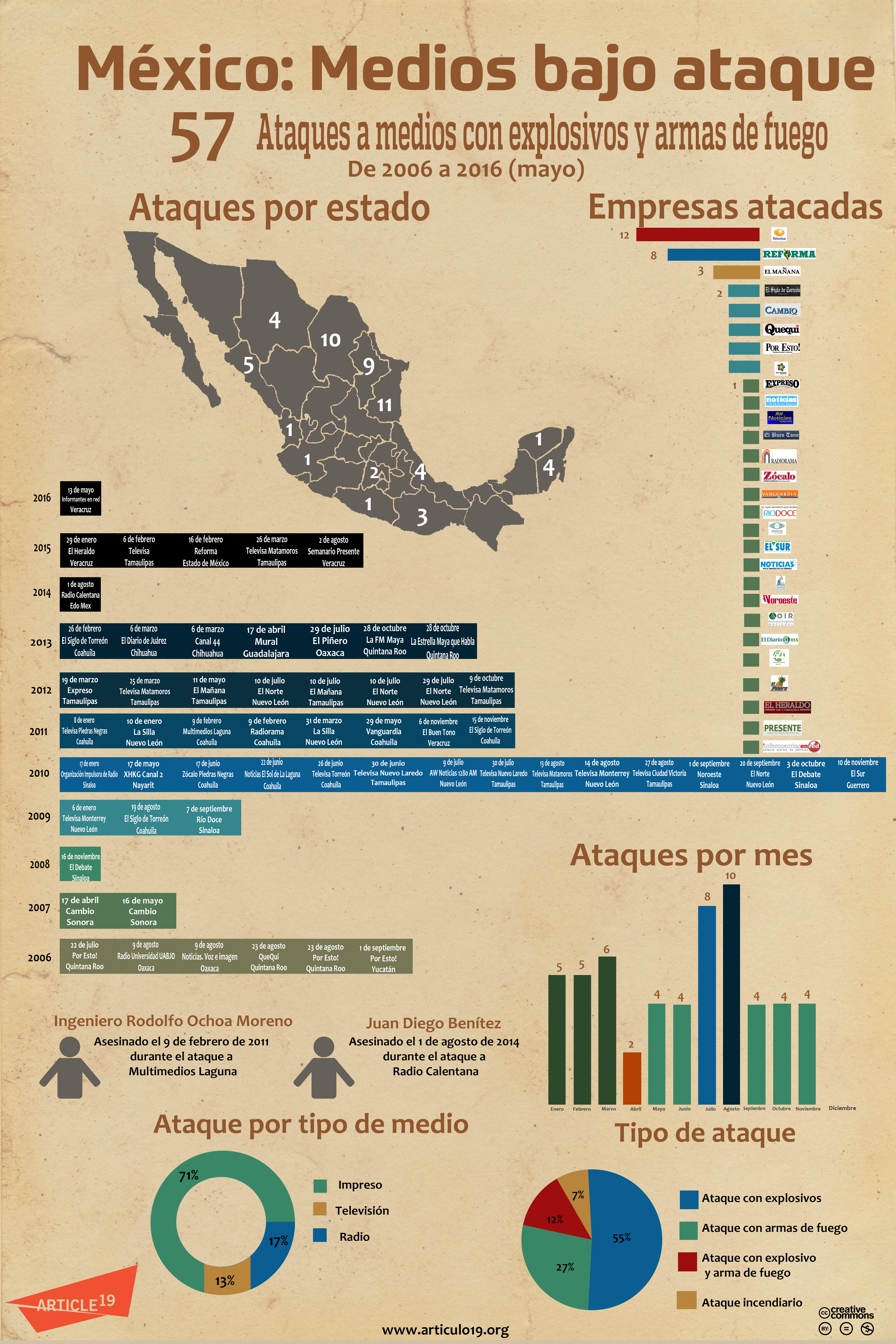Infografía ataques (mayo 2016)