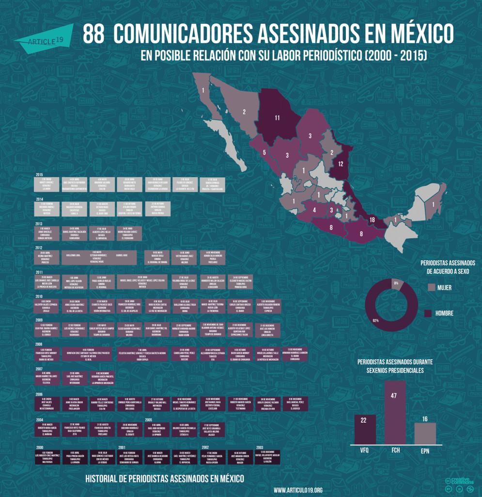 PERIODISTAS ASESINADOS AGOSTO 2015 - REDES