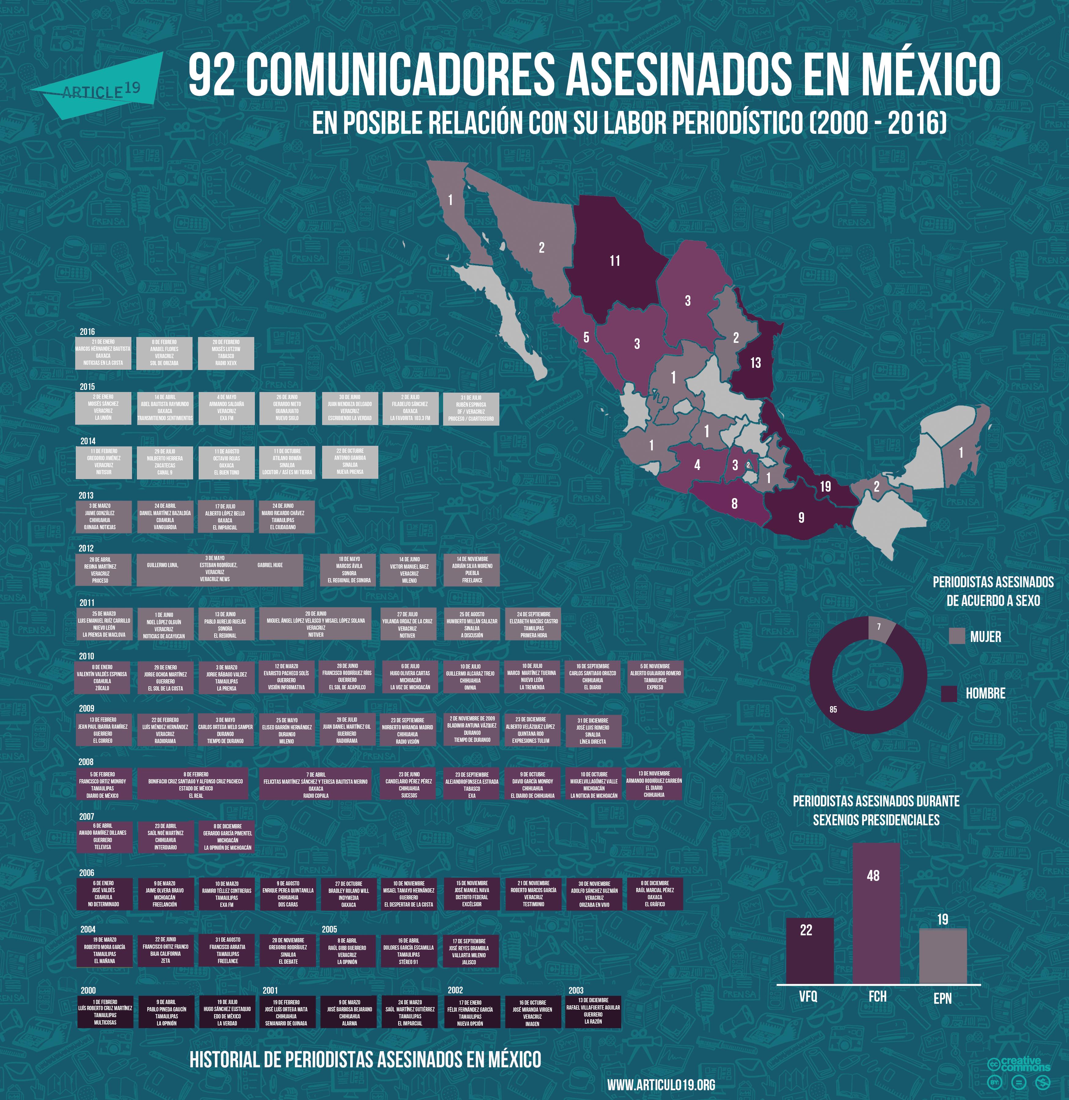 Periodistas asesinados en Mexico (febrero 2016)