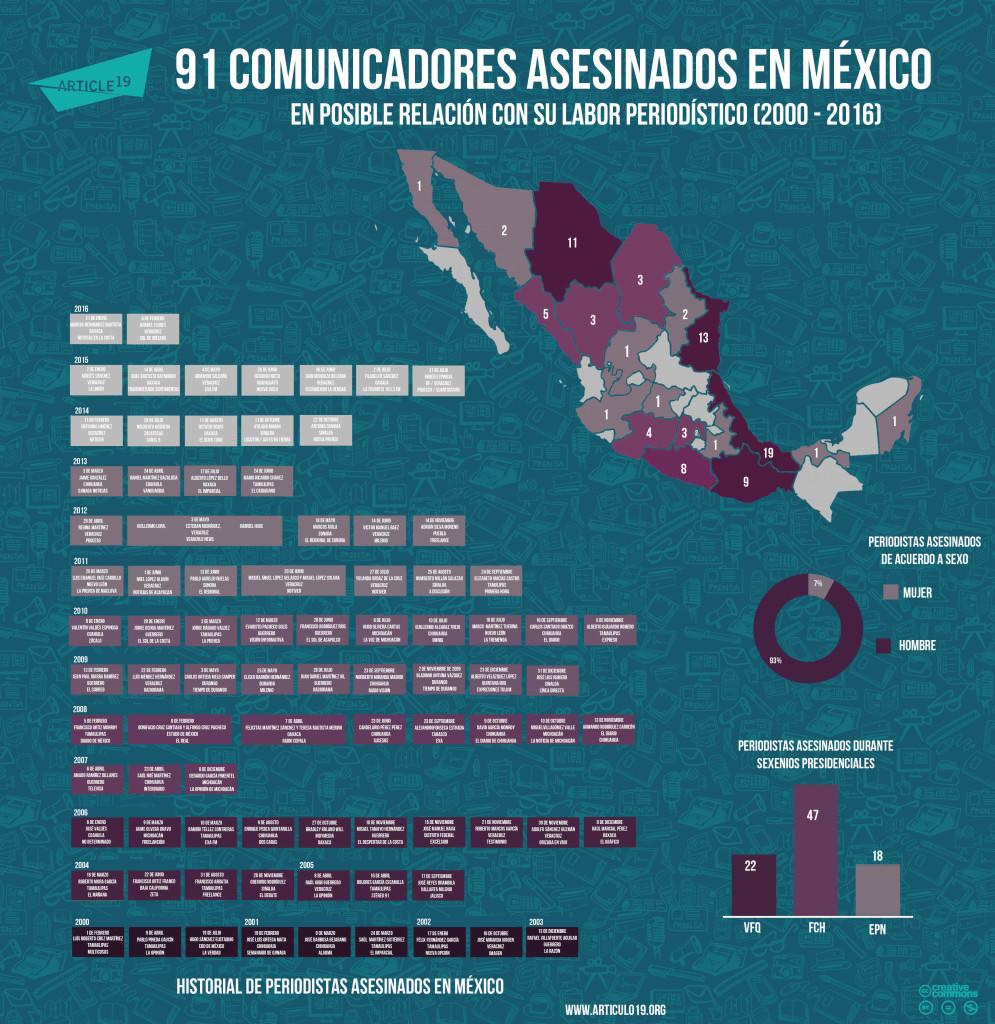 Periodistas-asesinados-febrero-2016