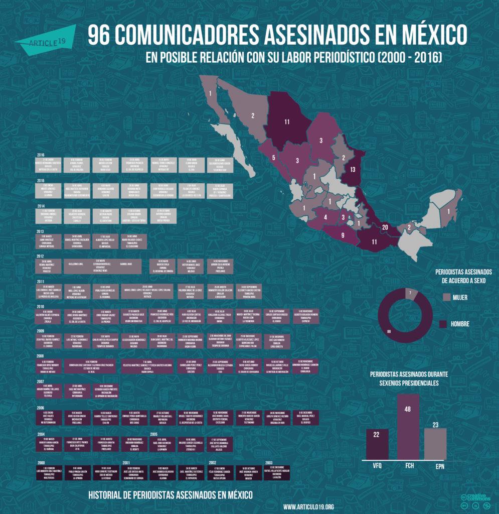 Periodistas asesinados en Mexico(junio 2016)