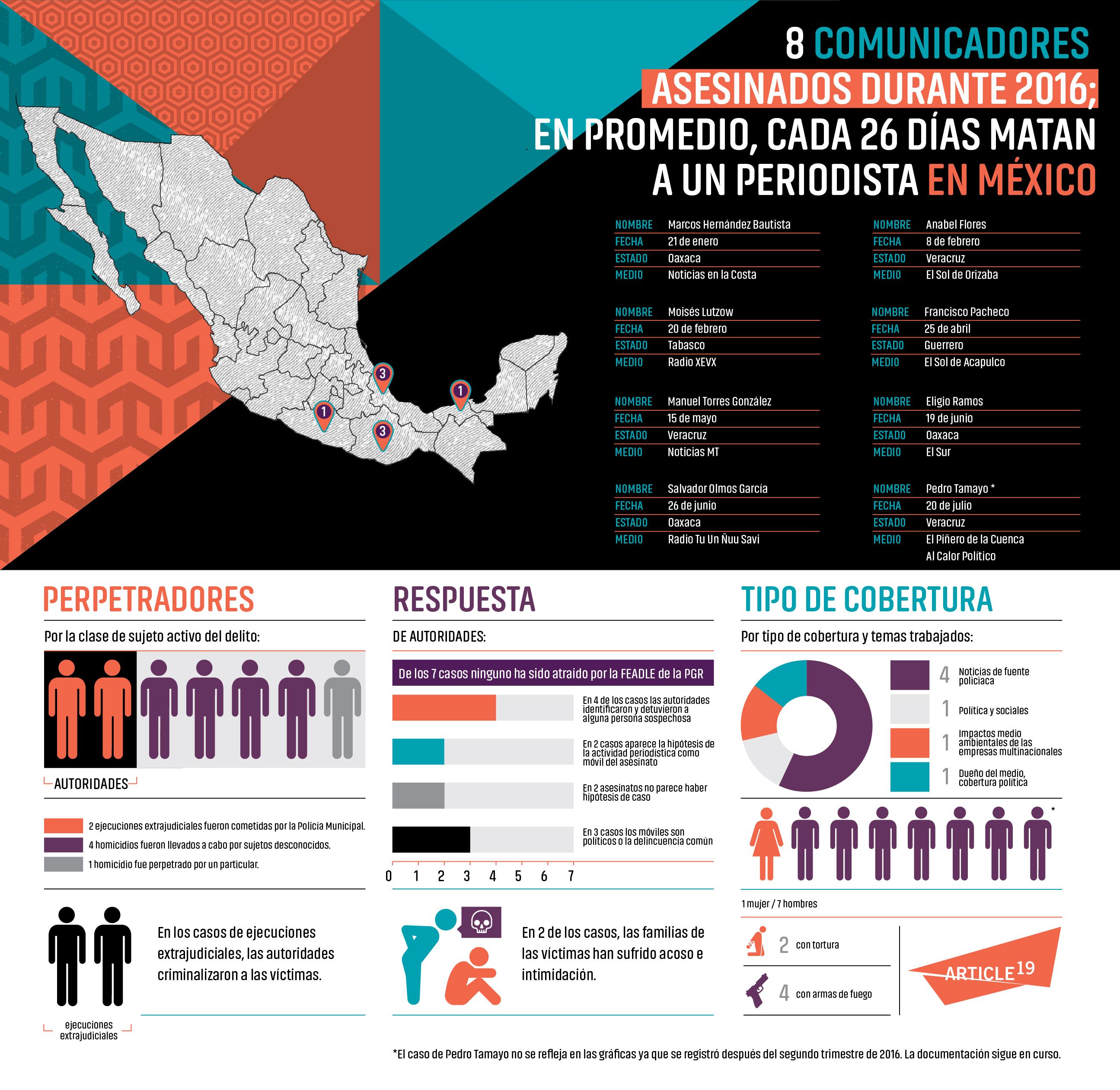 Infografía Asesinatos A19