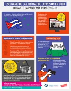 Escenario de la libertad de expresión en Cuba durante la pandemia por COVID-19